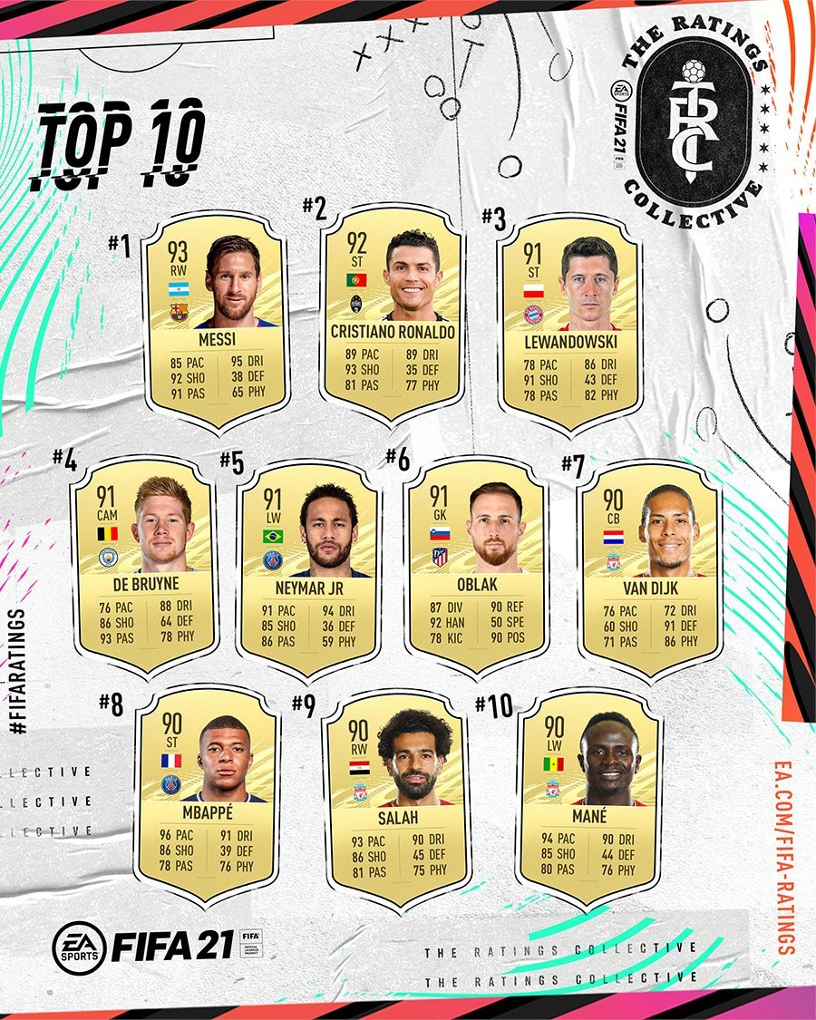 Lionel Messi Is Once Again The Best Rated Player In Fifa 21 Push Square