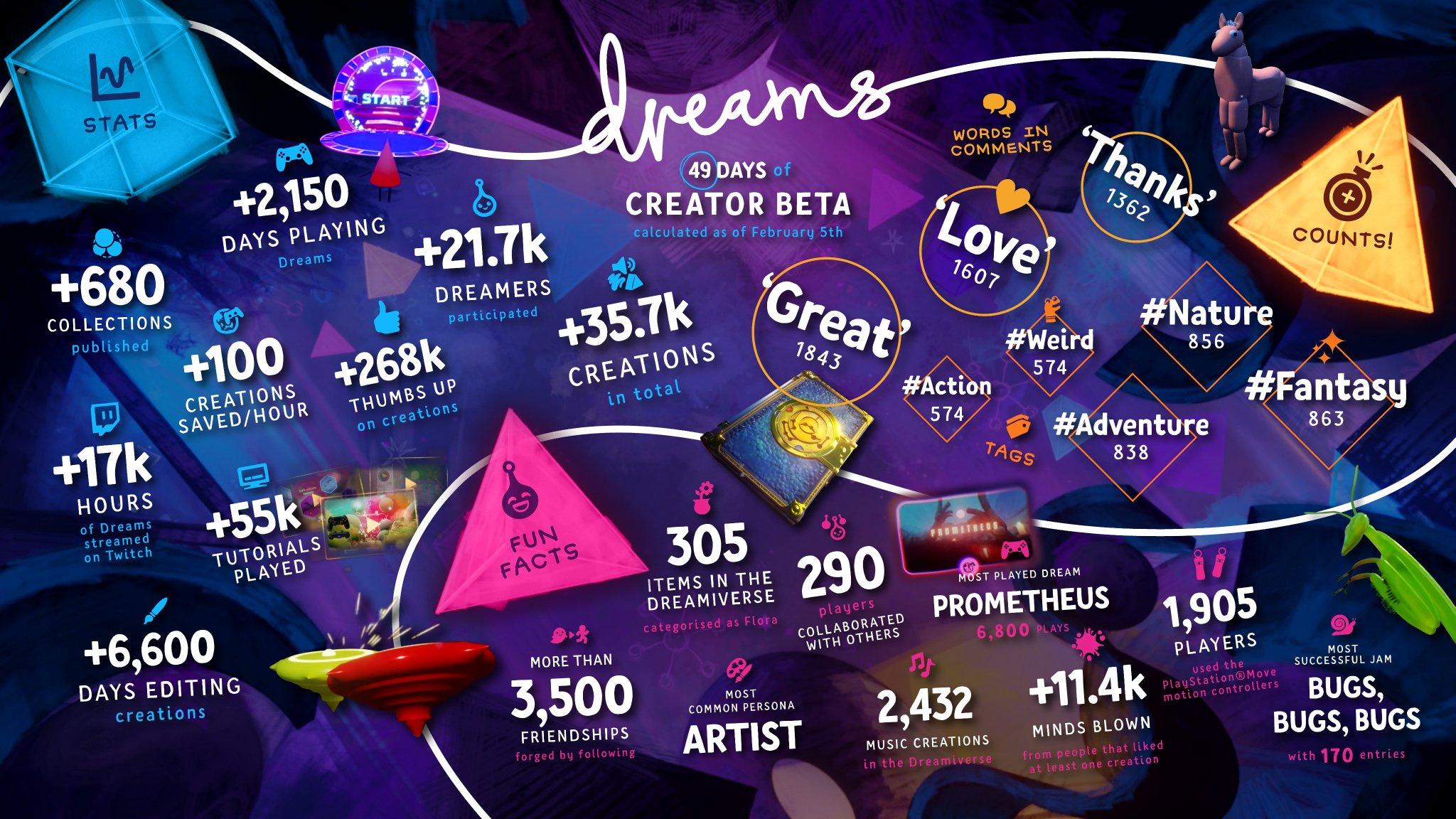 Dreams PS4 Beta Participants Made More Than 35,000 Creations - Push
