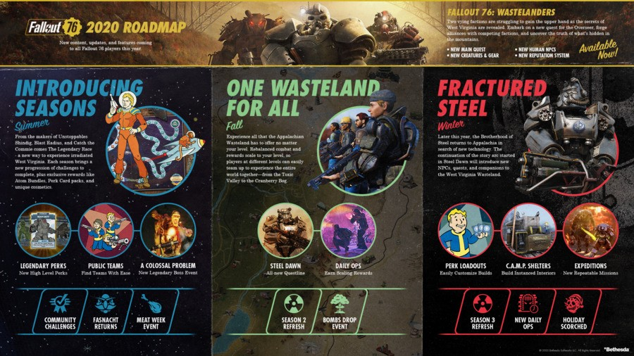 Fallout 76 Roadmap PS4