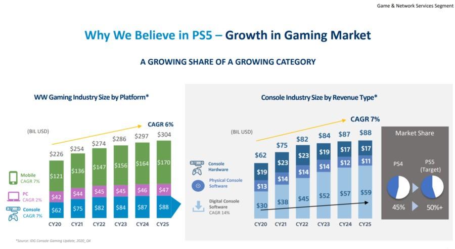 Sony PS5 PlayStation 5 2