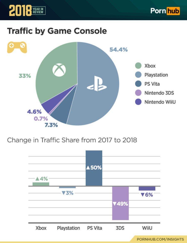 Pornhub Console Chart