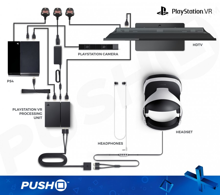 All of the cables and components required to use PlayStation VR